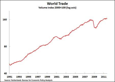11 11 25 World Trade