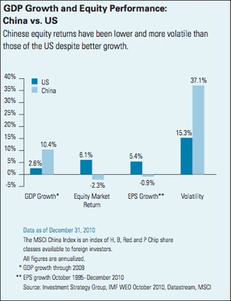 11 12 08 GDP & Equity China and US