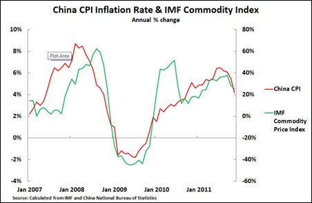 11 12 09 China Inflation Figure 1
