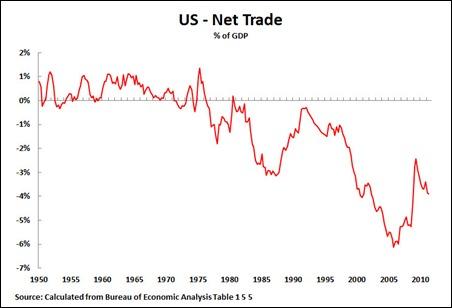 11 08 01 Net Trade
