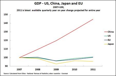 11 08 03 GDP 2007-11