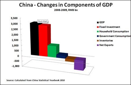 11 08 01 Figure 2 - China