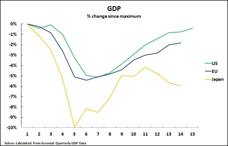 11 08 16 GDP since max