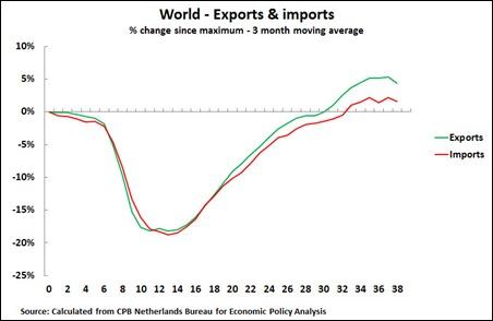 11 08 24 World Exp & Imp 3M average