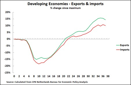 11 08 24 Developing Econs Trade 3M average