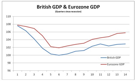 11 10 09 Eurozone & UK GDP