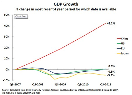 11 11 12 China & US growth