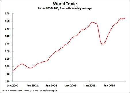 11 11 25 World Trade 2000-