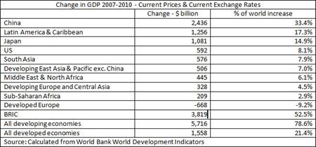 11 01 11 Change GDP 2007-10