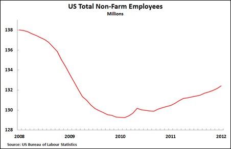 12 02 05 Total Non-farm employees