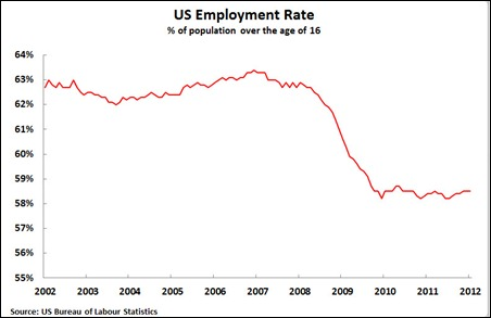 12 02 05 Participation Rate Employment to Population over 16