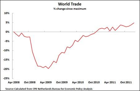 12 04 04 World Trade
