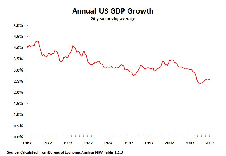 key trends in globalisation new us gdp figures are not