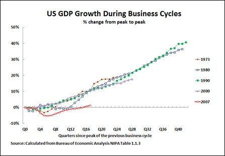 12 04 27 US busines cycles