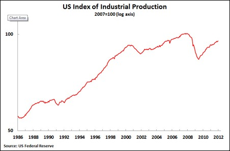 12 01 25 Industrial Production