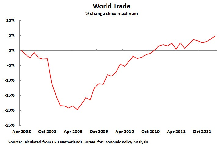 Economy english new thesis trade trend