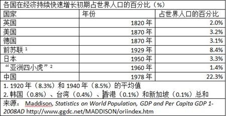 12 04 19 China's Economic Success Table