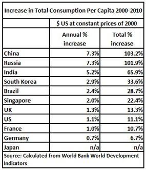 12 07 25 % Increase in Total Consumption Table