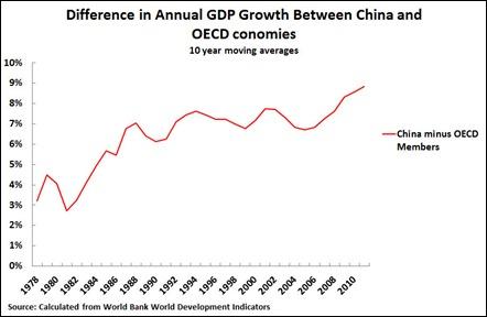12 08 28 China vs OECD 10Y