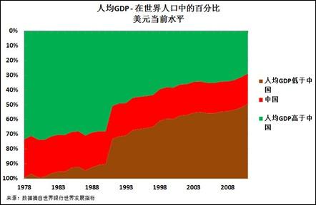 12 07 16 China GDP per capita