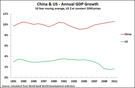 12 08 28 China & OECD 10Y