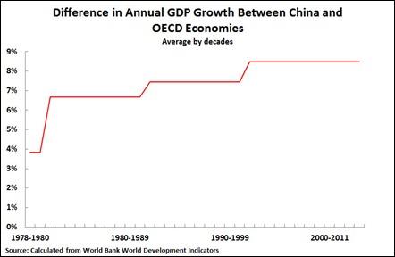 12 08 28 China vs OECD Decades