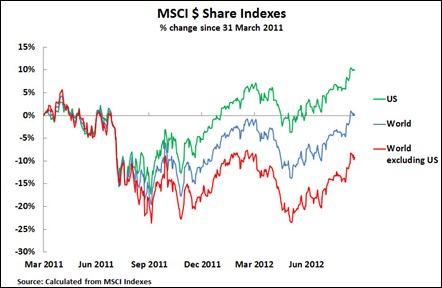 12 09 25 MSCI since 31 March 2012