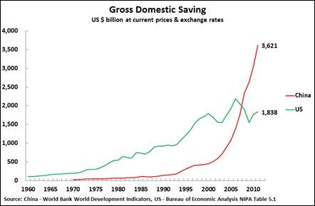 13 03 10 China and US Saving