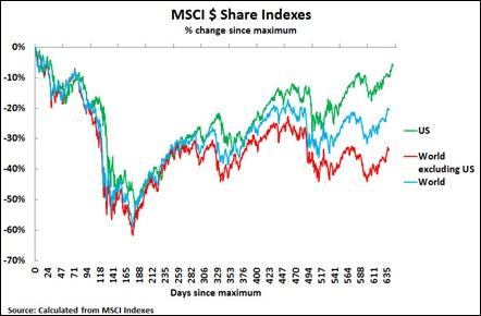 12 09 25 MSCI since max