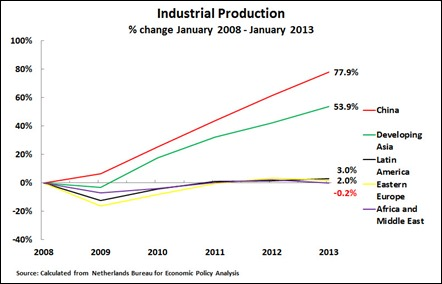 13 04 09 Industrial Production
