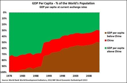13 05 07 GDP per capita 1978-2012_thumb[5]
