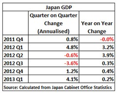 13 06 10 Japan GDP YoY Table