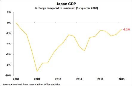 13 06 10 Japan GDP cf Max Chart