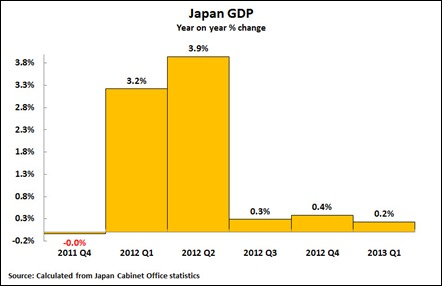 13 06 10 Japan GDP YoY Chart