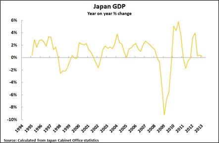 13 06 10 Japan GDP YoY Chart2