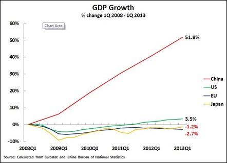 13 07 09 US China growth