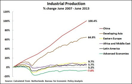 13 08 25 Chart 3 Advanced & Developing Industrial Production