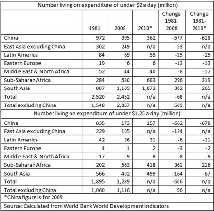 13 11 07 China Poverty Table