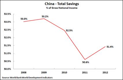 14 02 05 China Savings 2008-