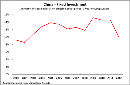 14 02 11 China Fixed Investment