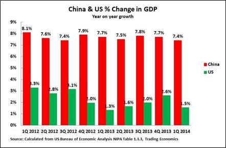 14 06 25 US GDP