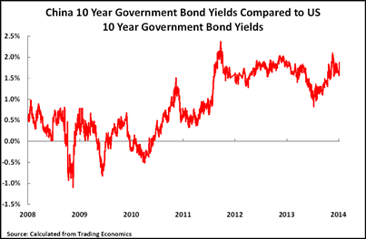 14 02 11 Interest rates