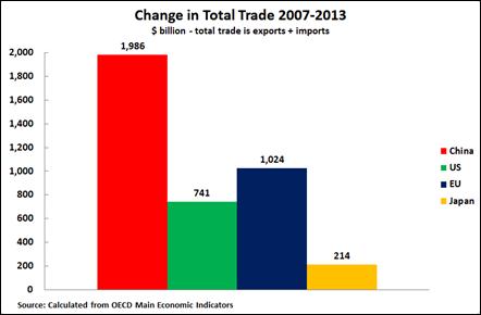 14 04 09 Trade Main Economies 2007-2013