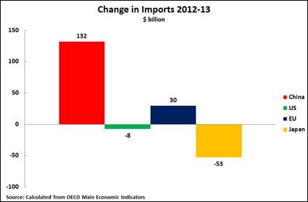14 04 09 Imports 2012-2013