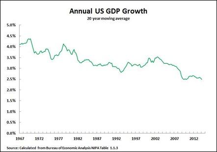 14 06 09 US GDP