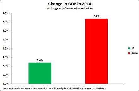 15 01 30 US & China GDP %