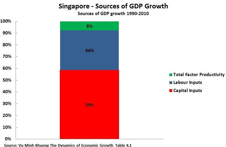 a study on the economic development of singapore Brief history of singapore the economic development board was reorganized in 1968 and the jurong town corporation and the development bank of singapore were.