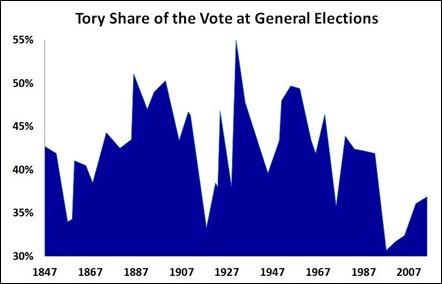 15 05 09 Tories