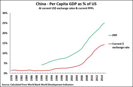 16 10 20 Chart 1 US China per capita GDP