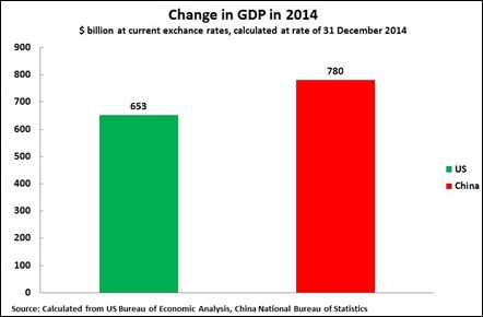 15 01 30 US & China GDP $